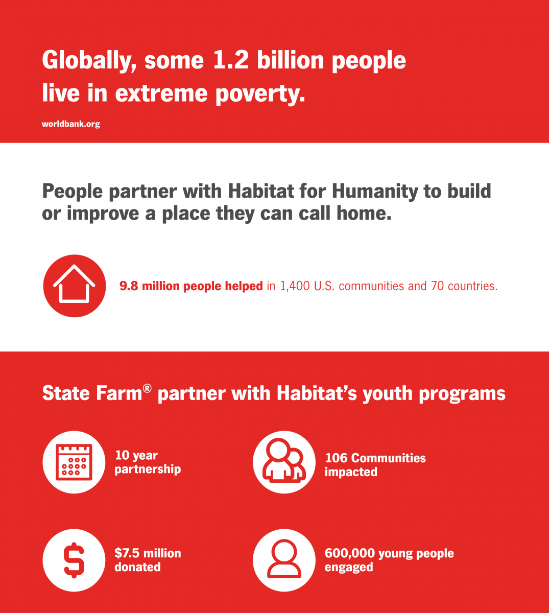 Habitat  and State Farm partnership