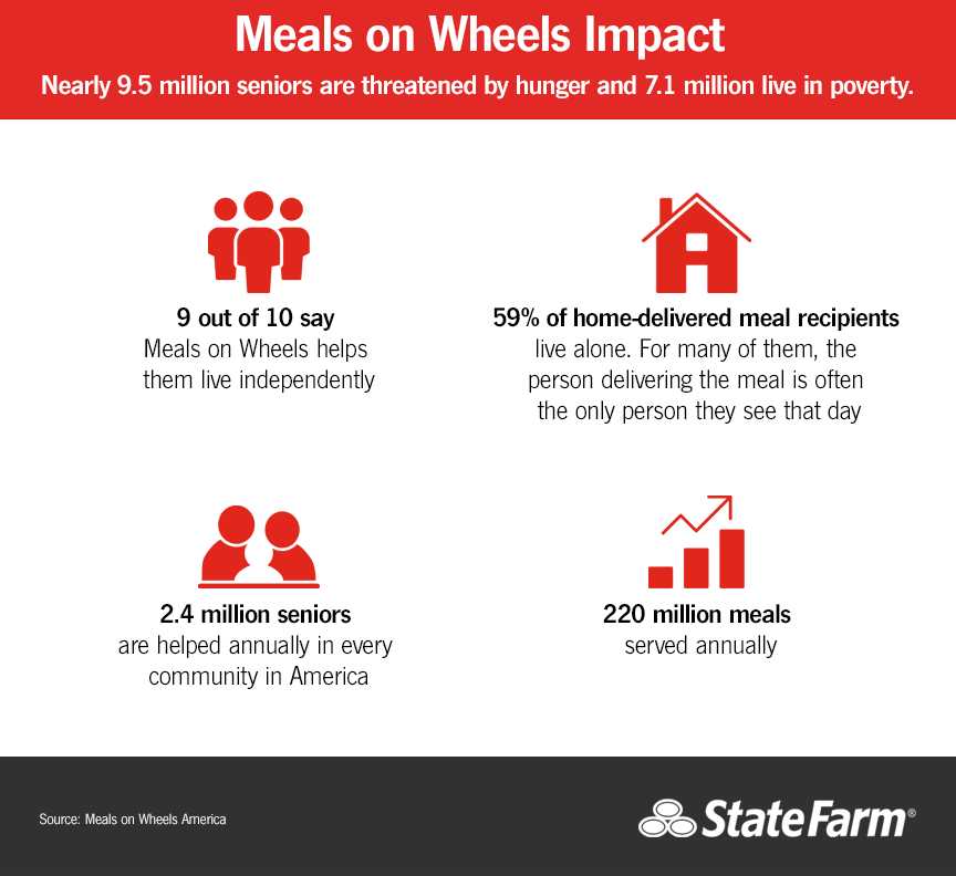 Meals on Wheels - Statistics