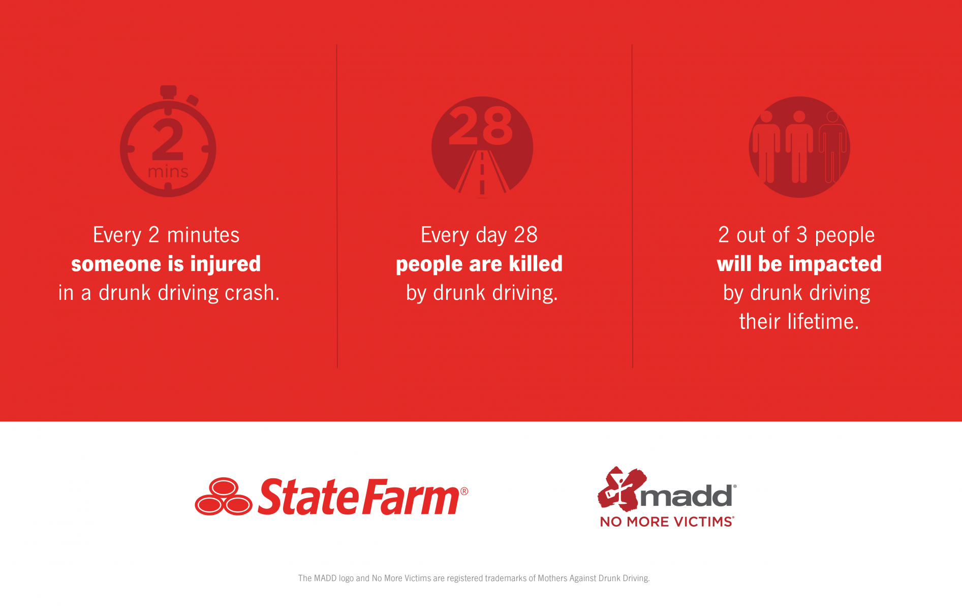 Statistics of Drunk Driving Fatalities
