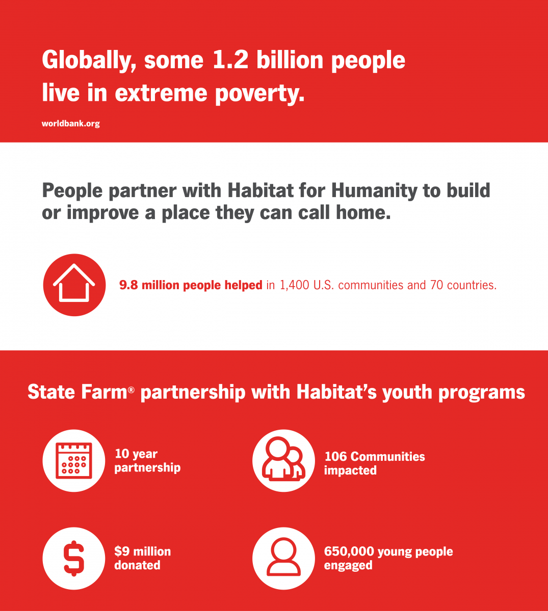 SF Habitat Youth Program Infographic