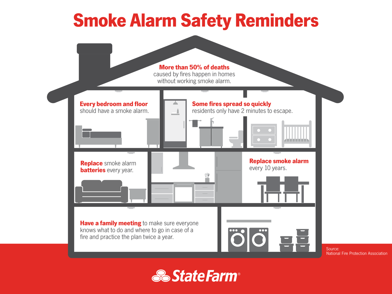 Smoke Alarm tips