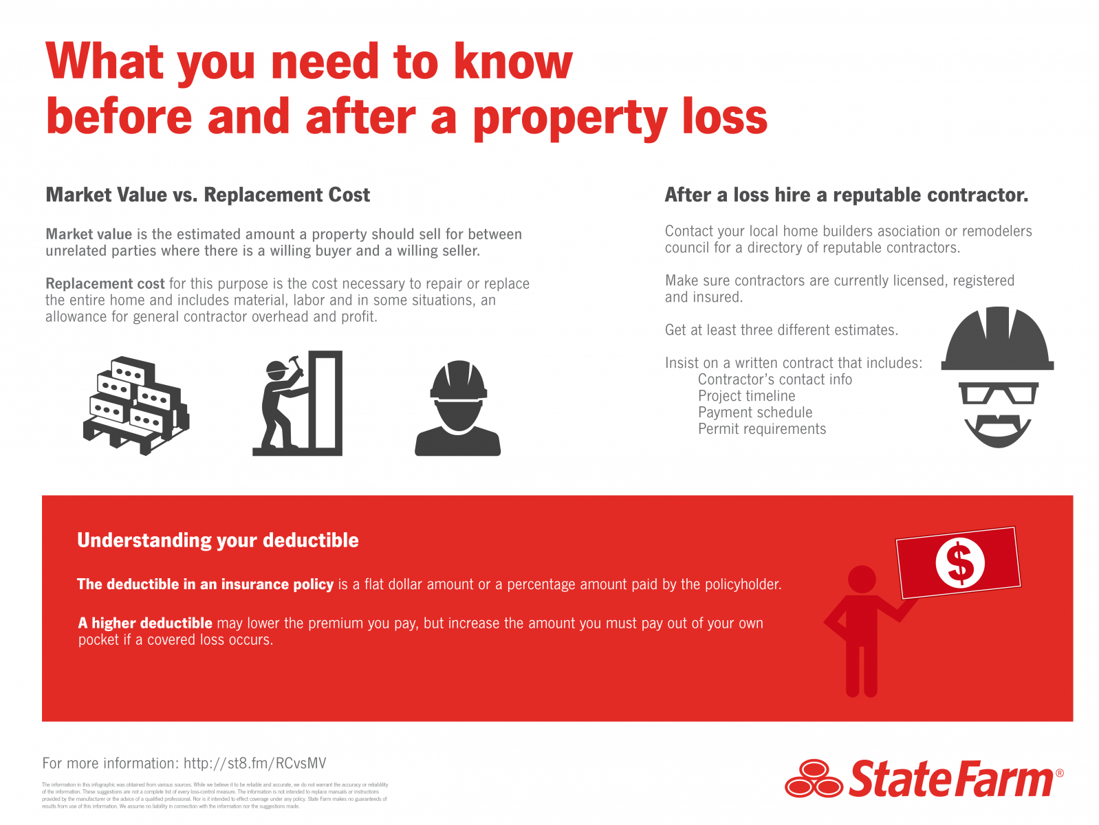 What To Know Before And After A Property Loss