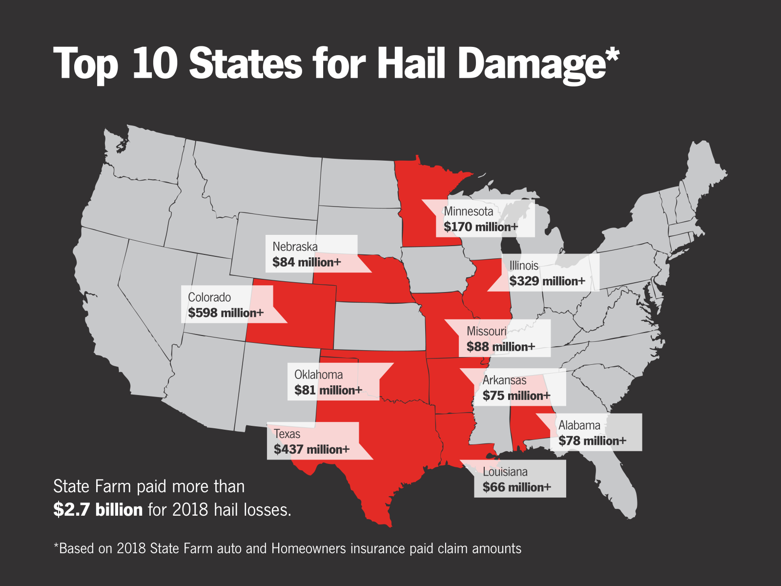 Top 10 states for hail damage claims