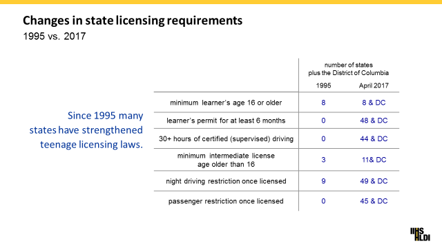 Changes in state licensing reqirements - 1995 vs 2017