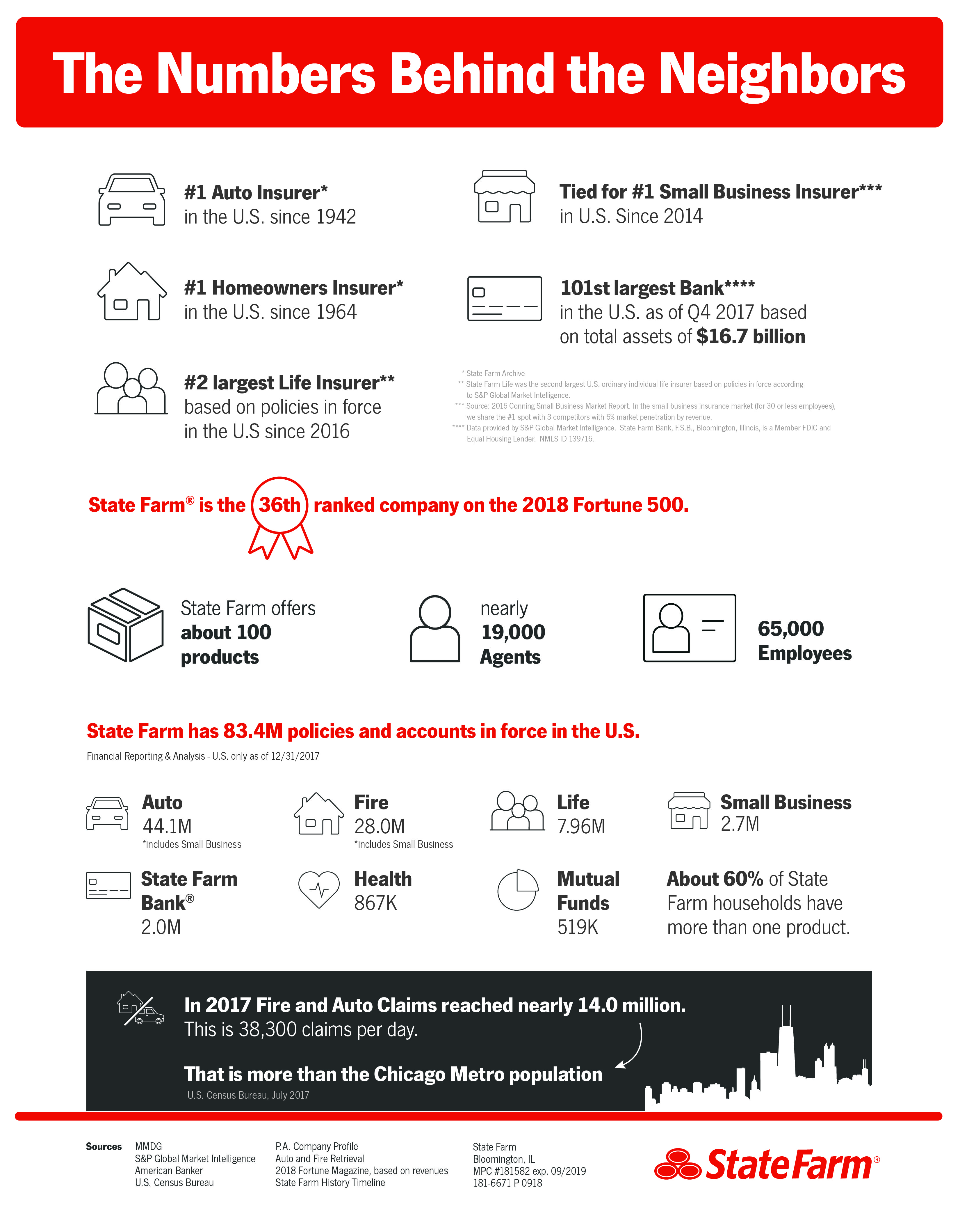 Fast Facts - State Farm®
