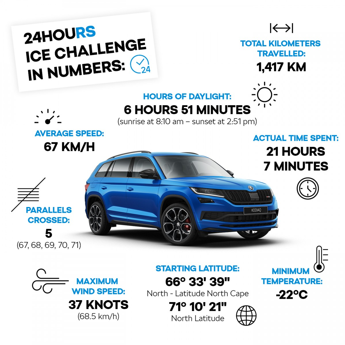 challenge-in-numbers-english-infographics
