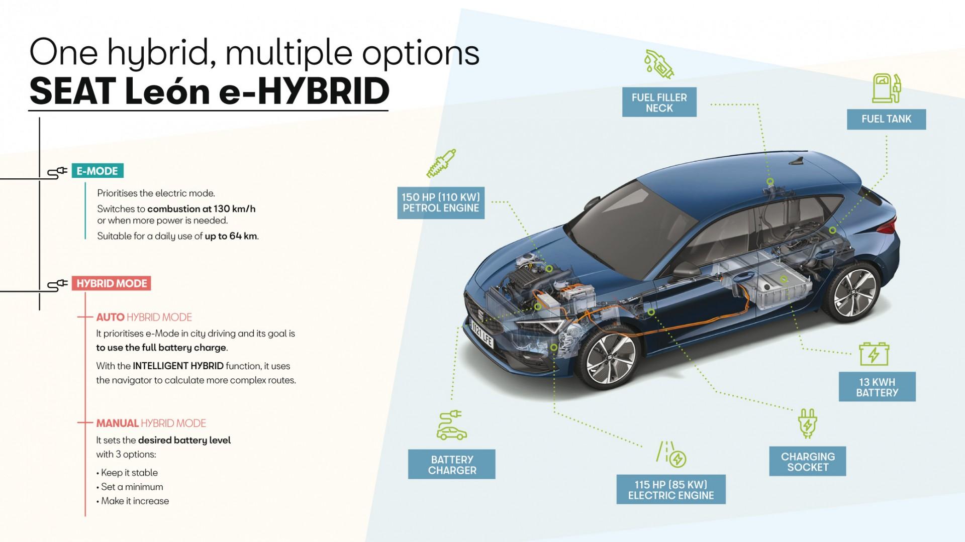 Leon Hybrid
