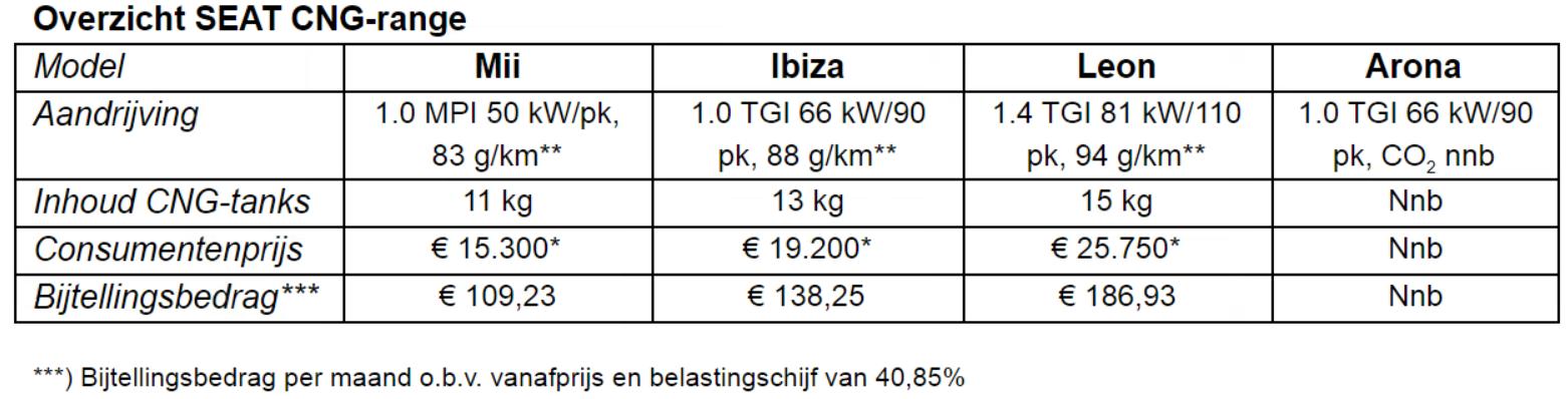 SEAT CNG tabel range