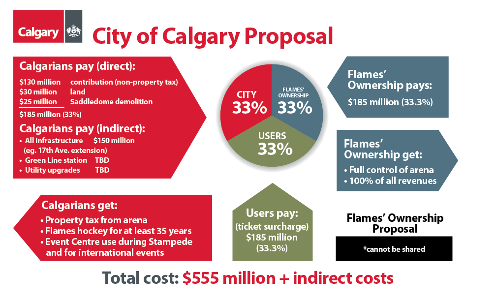 City of Calgary - CSEC Arena Proposal