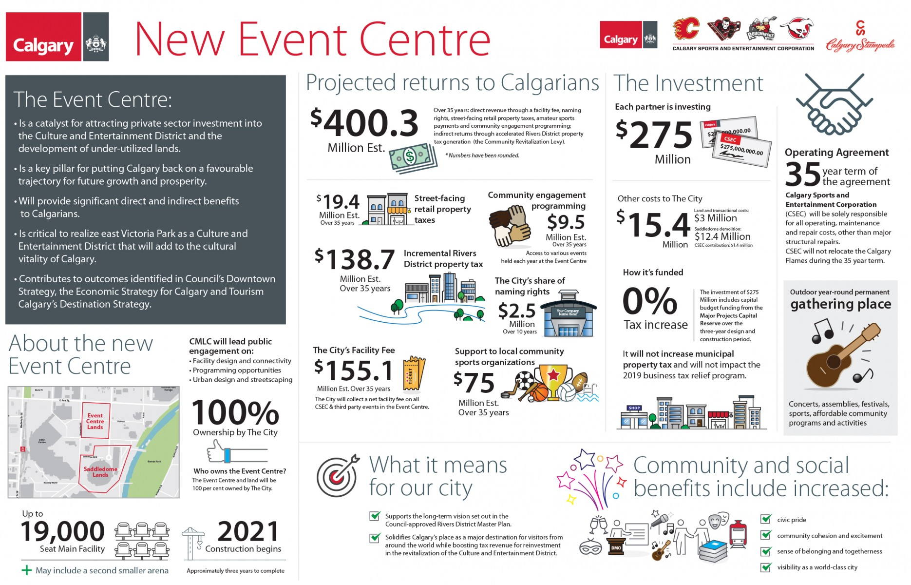 Event Centre Overview - Graphic -