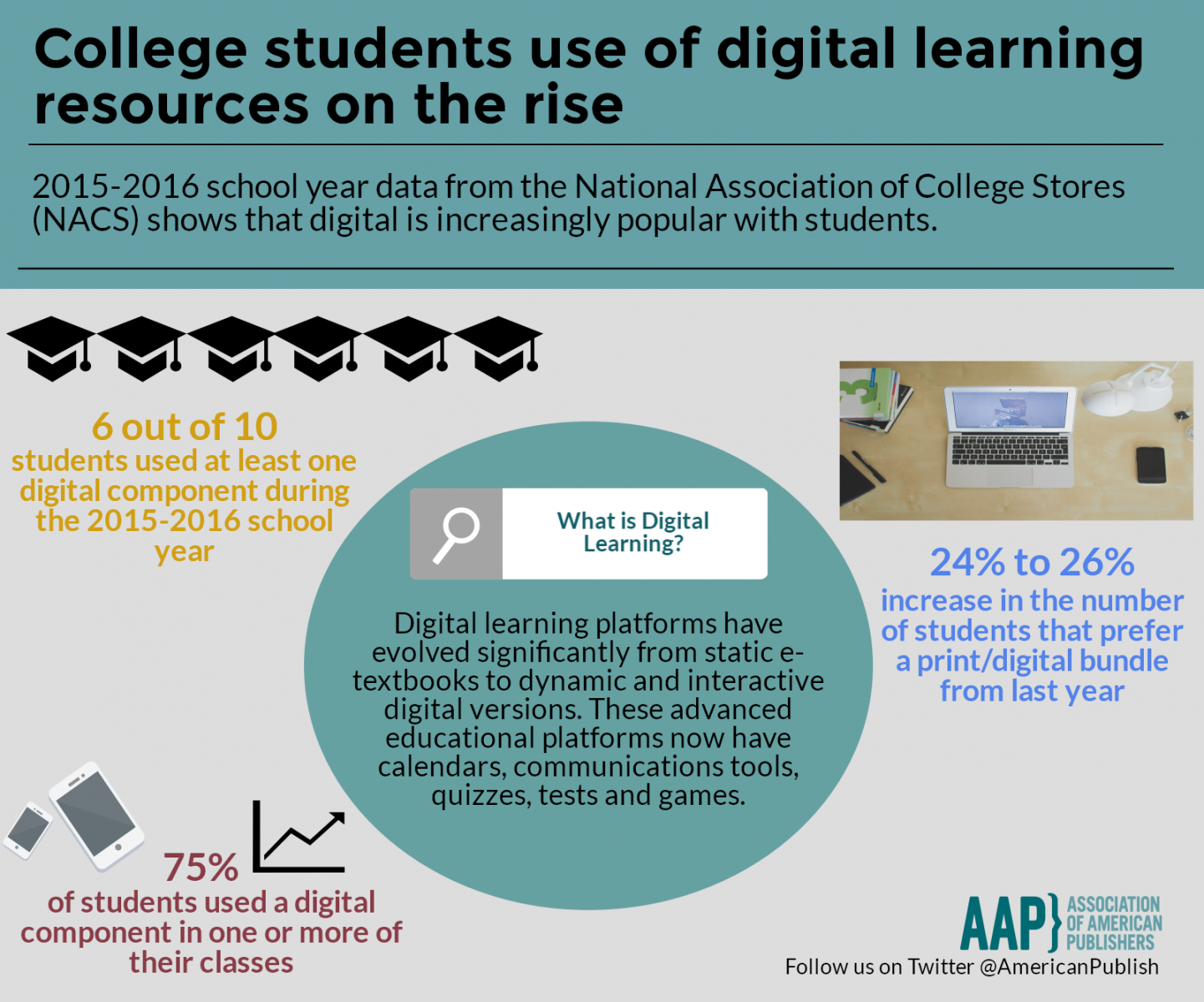 Higher Ed - College Students Digital Learning