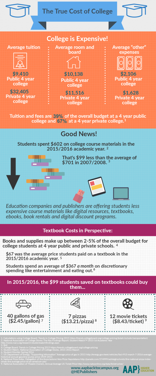 Higher Ed: The True Cost of College