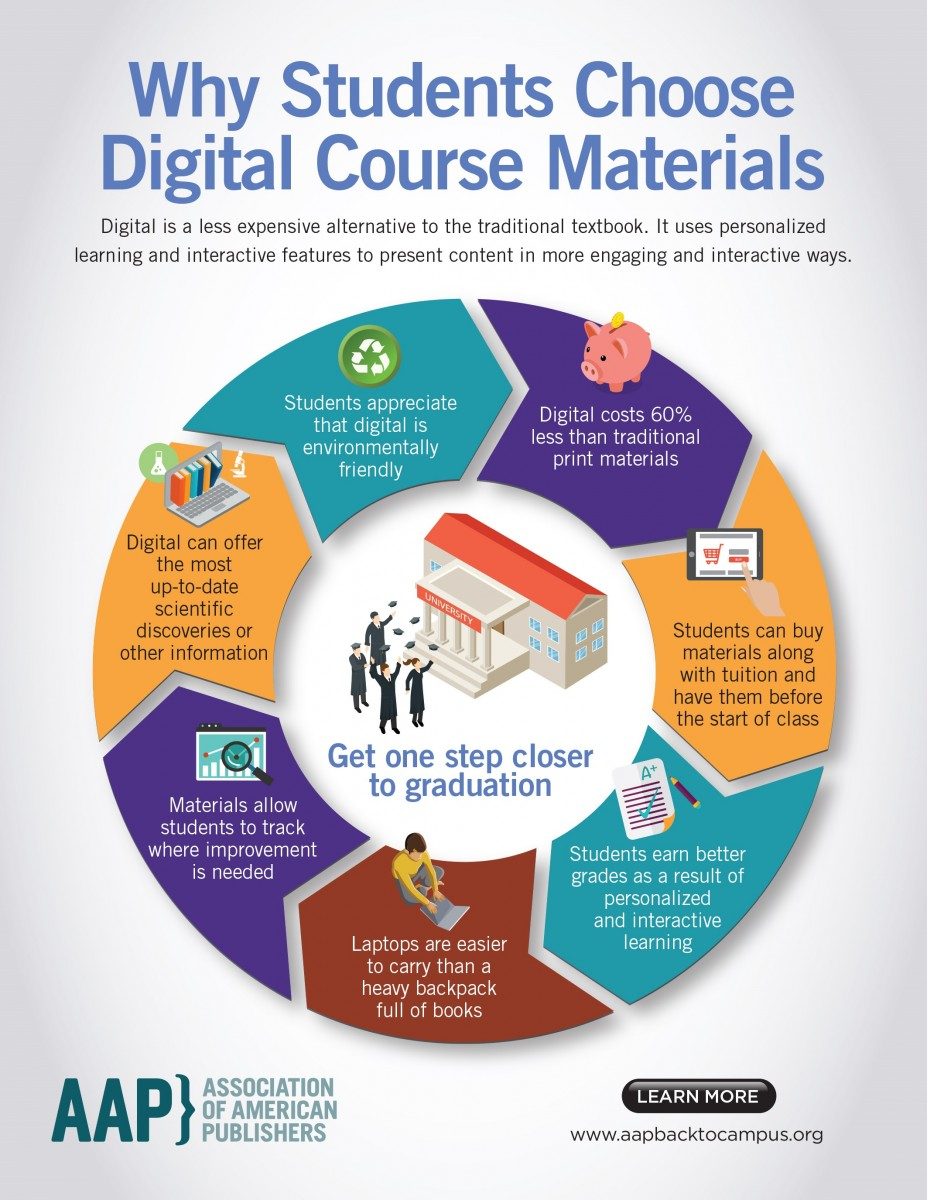 Higher Ed: Why Students Choose Digital Course Materials