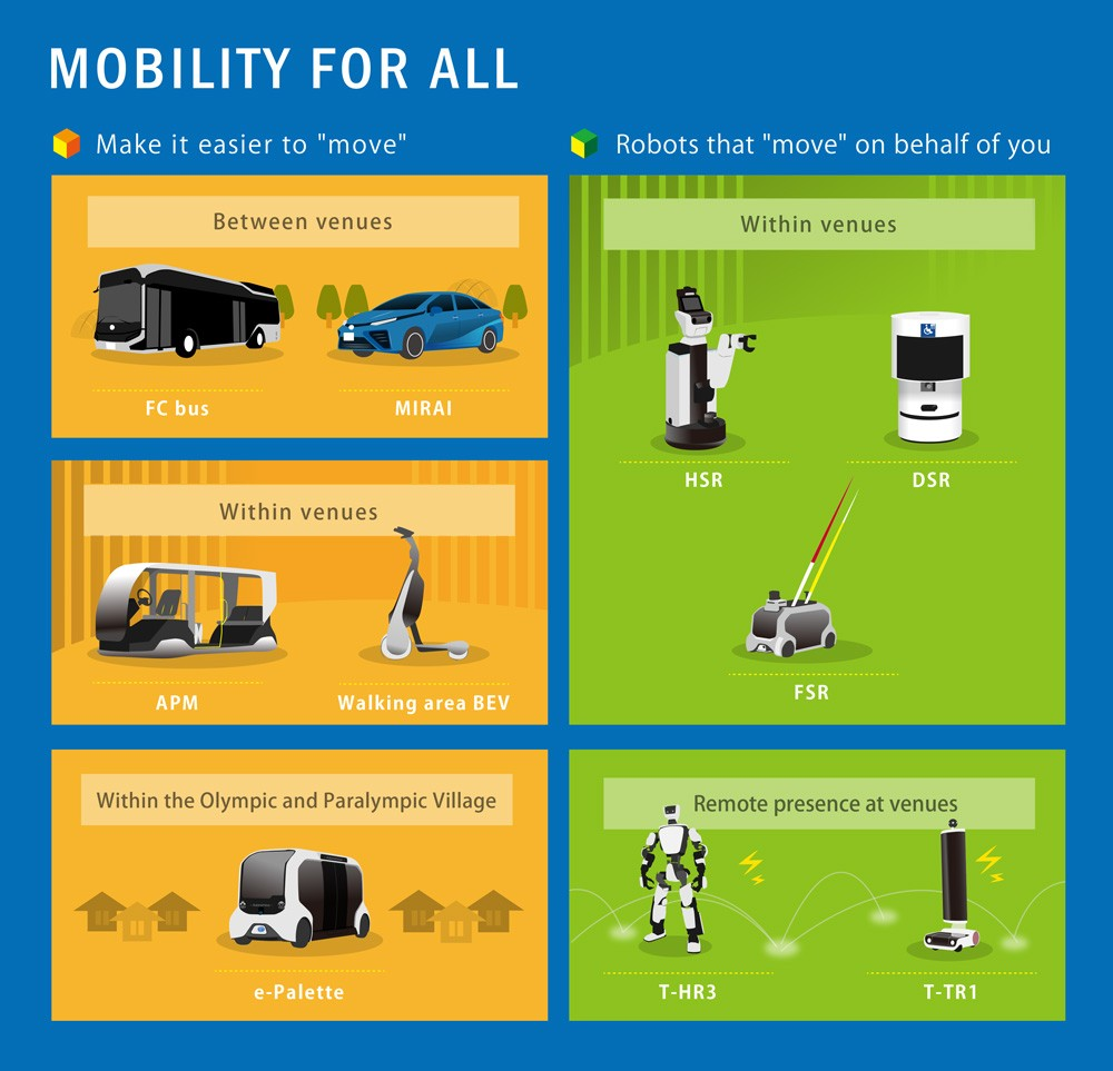 Mobility for Tokyo 2020 - infographic 02