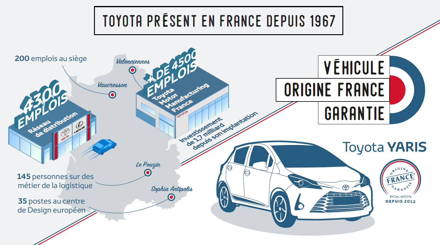 Yaris Made in France