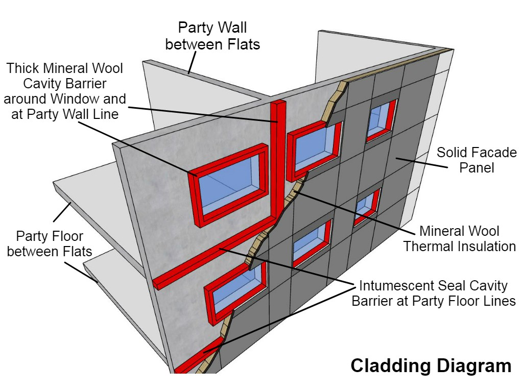 Cladding Diagram