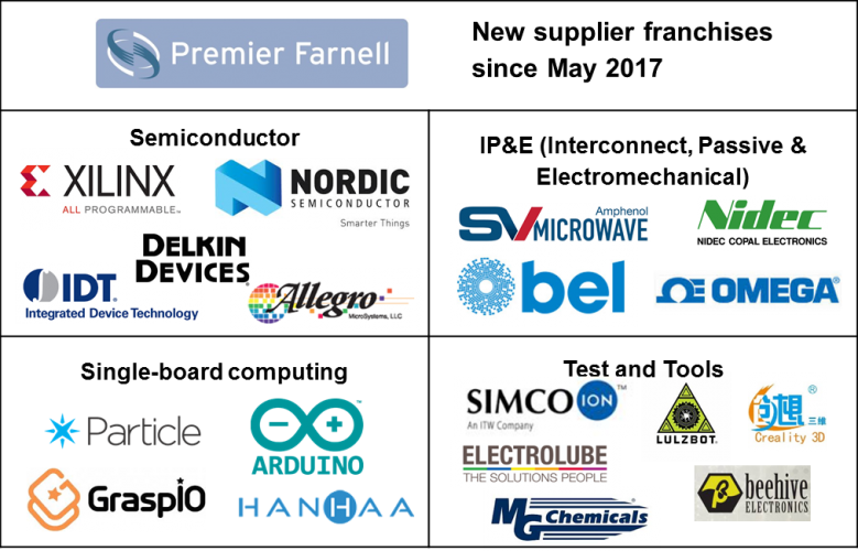 supplier+roundup+PREMIER+FARNELL