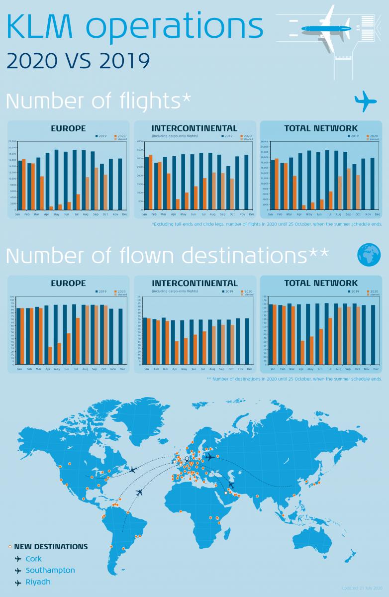 KLM Netwerk infographic juli EN
