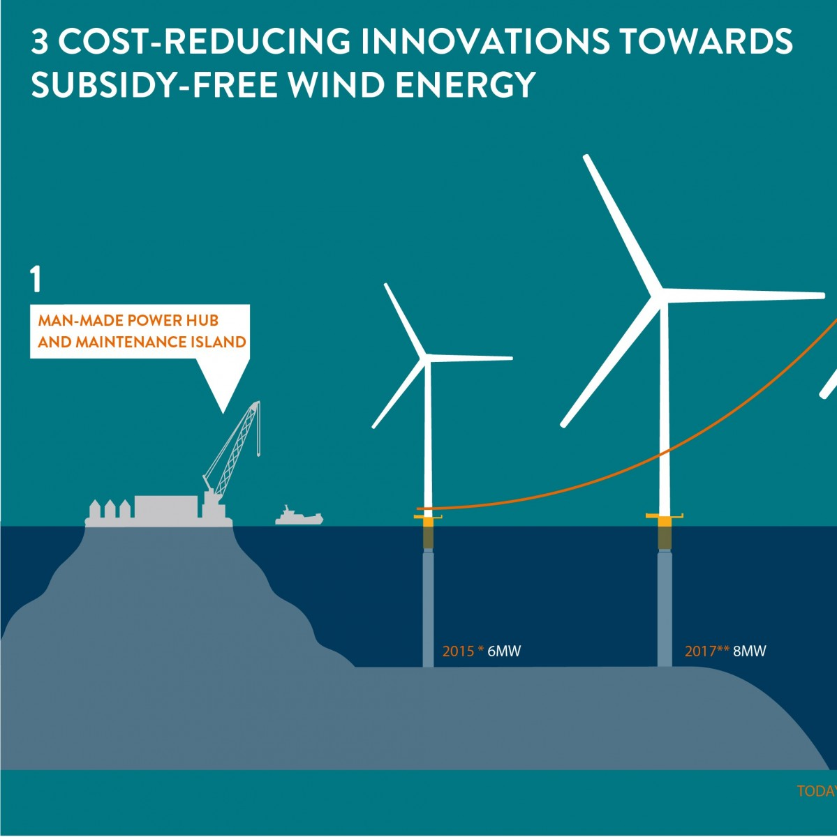 3 Cost Reducing Innovations Towards Subsidy Free Wind Energy