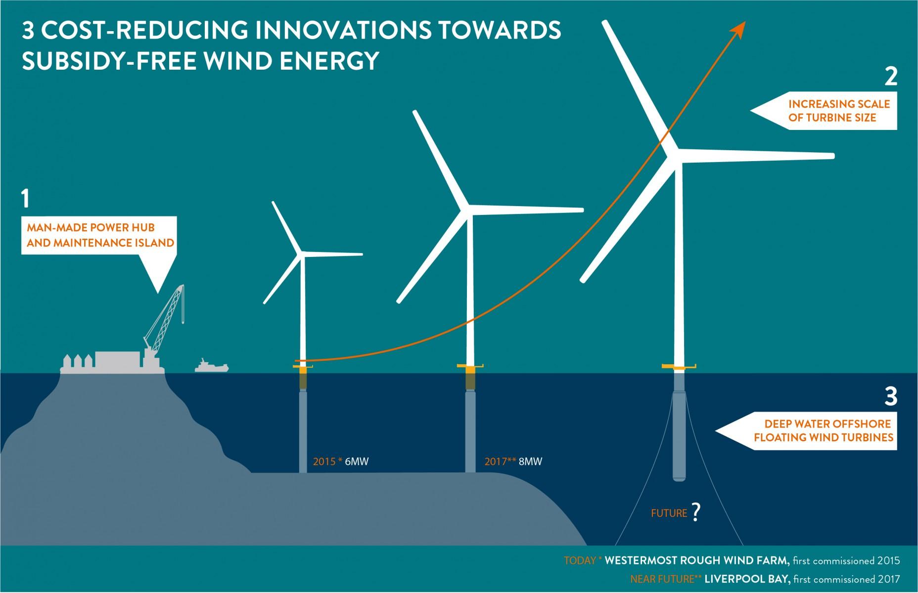 Offshore Wind Turbine Diagram Farms Www Diagrams Download
