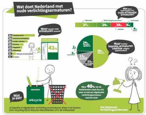 Nederlanders onbekend met recycling van lichtarmaturen