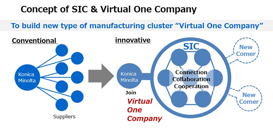 Concept of SIC & Virtual One Company