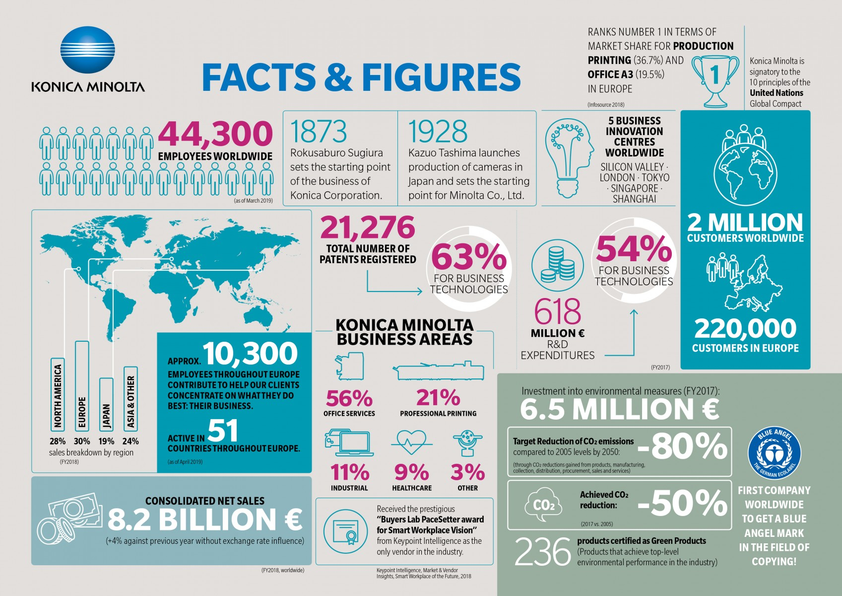 Facts and Figures Konica Minolta