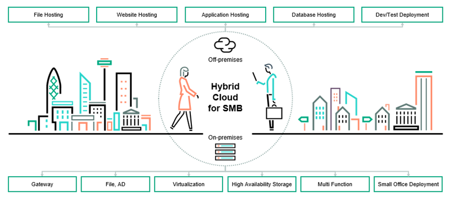 Why SMBs can't avoid the hybrid cloud