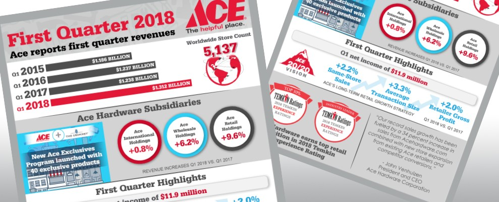 Ace Hardware Reports First Quarter 2018 Results