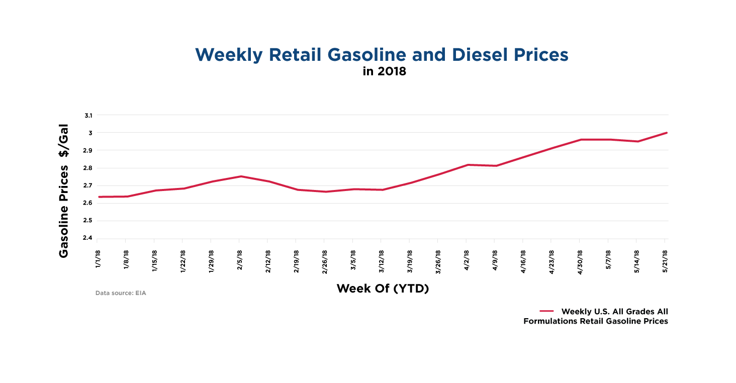 weekly-retail-gasoline-and-diesel-prices