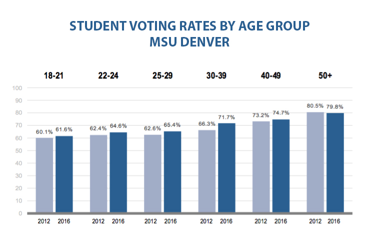 student-voting-rates-by-age