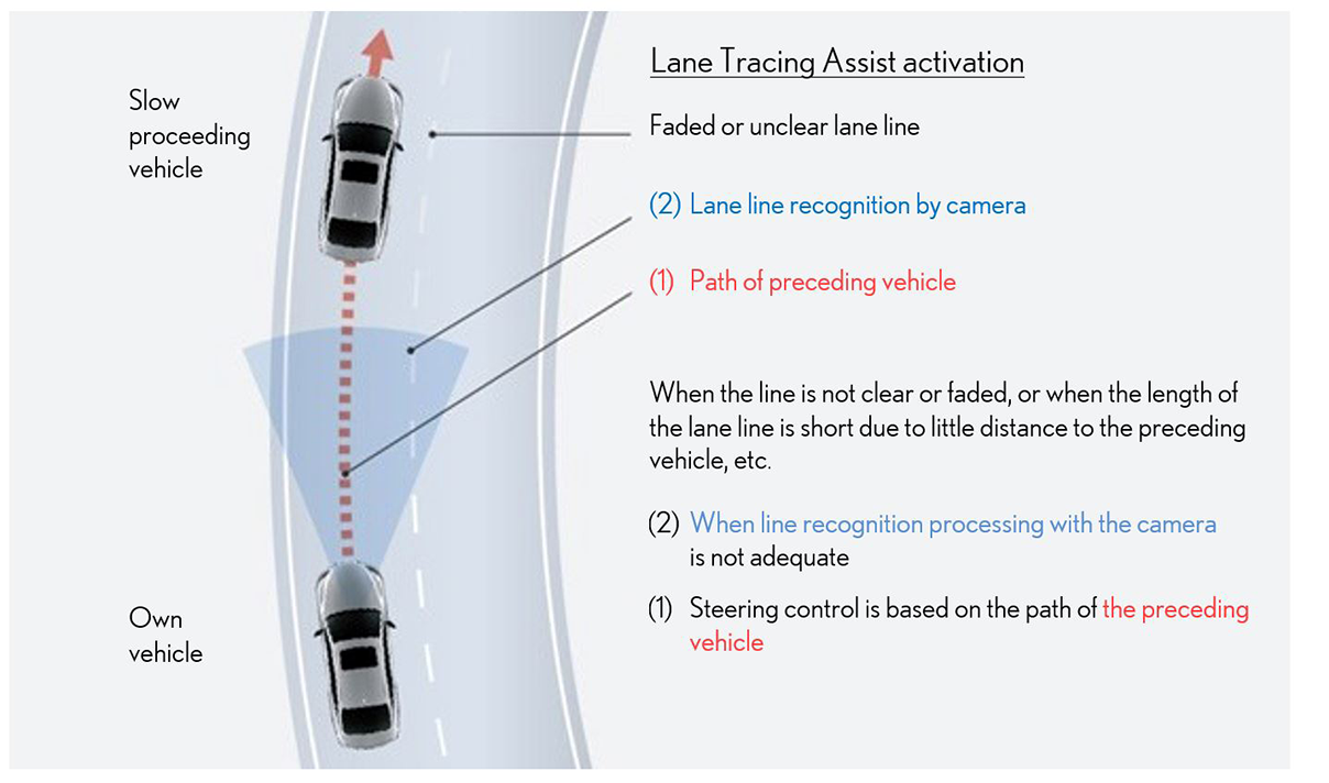 Lane Tracing Assist (LTA)