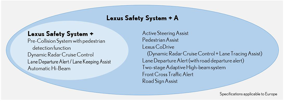Lexus Safety System + A
