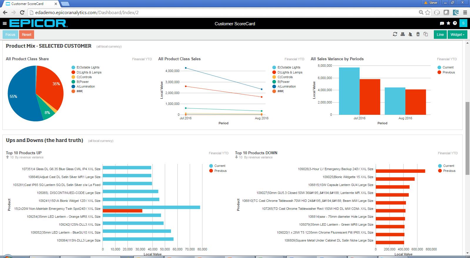 Epicor Announces Epicor Data Analytics For Prophet 21 To