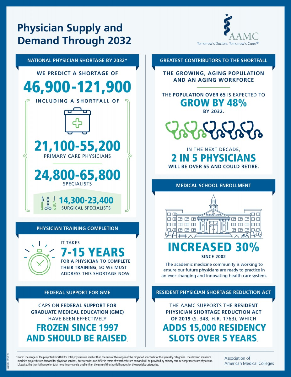 Physician Shortage Infographic