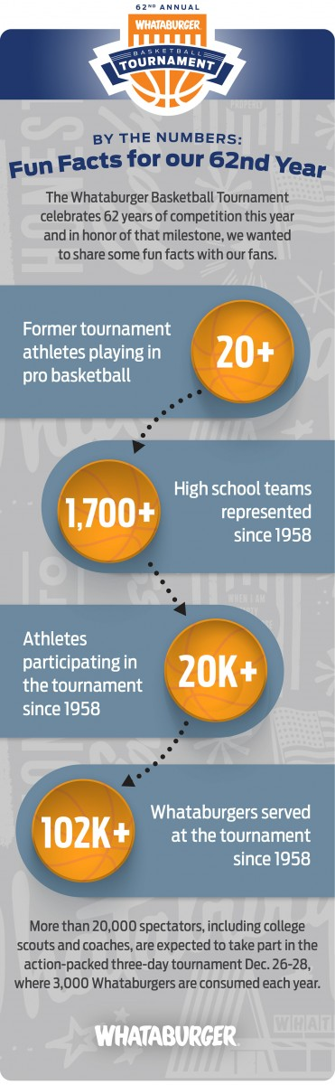 basketball tournament by the numbers 2019