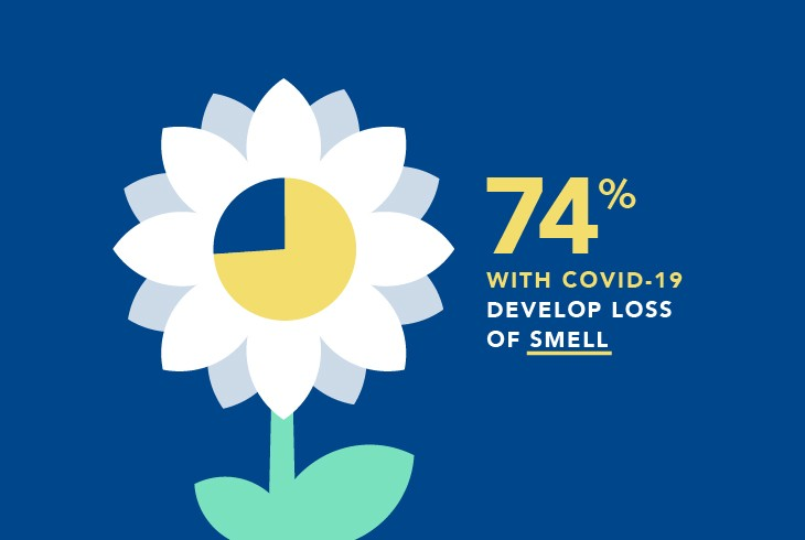 COVID Symptoms - Loss of Smell