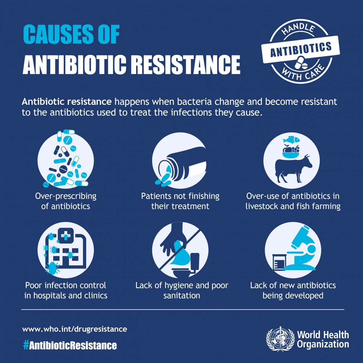 Causes Of Antibiotic Resistance World Health Organization
