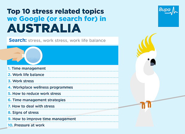 Top 10 most googled stress related topics
