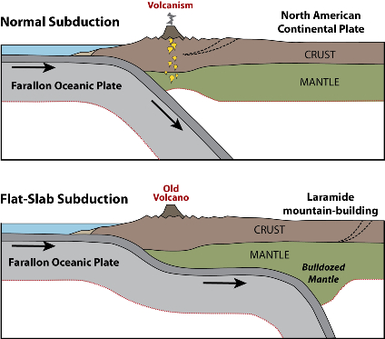 A visualization of the flat-slab subduction process that formed the southern and central Rocky Mountains, according to a new study. (Image courtesy of Claire Currie)