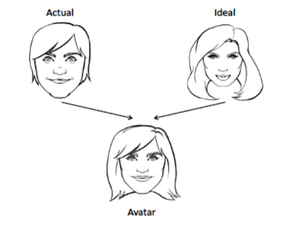 Most users create avatars with only minor tweaks to things like body type, hair and clothing, the study showed. (Image: Eleni Stroulia)