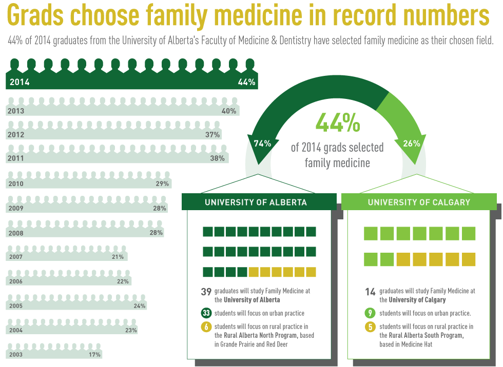 Grads choose family medicine in record numbers.