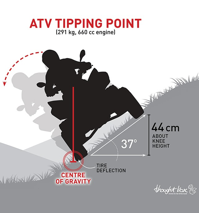 The point at which an all-terrain vehicle tips over is about 37 degrees, or 44 cm off the ground. (Illustration by Christine Pearce)