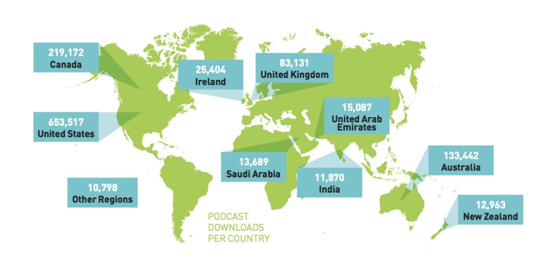 PedsCases podcasts are popular with viewers around the world and have now been downloaded more than 1.8 million times.  (Graphic: Plumbheavy Design Co.)