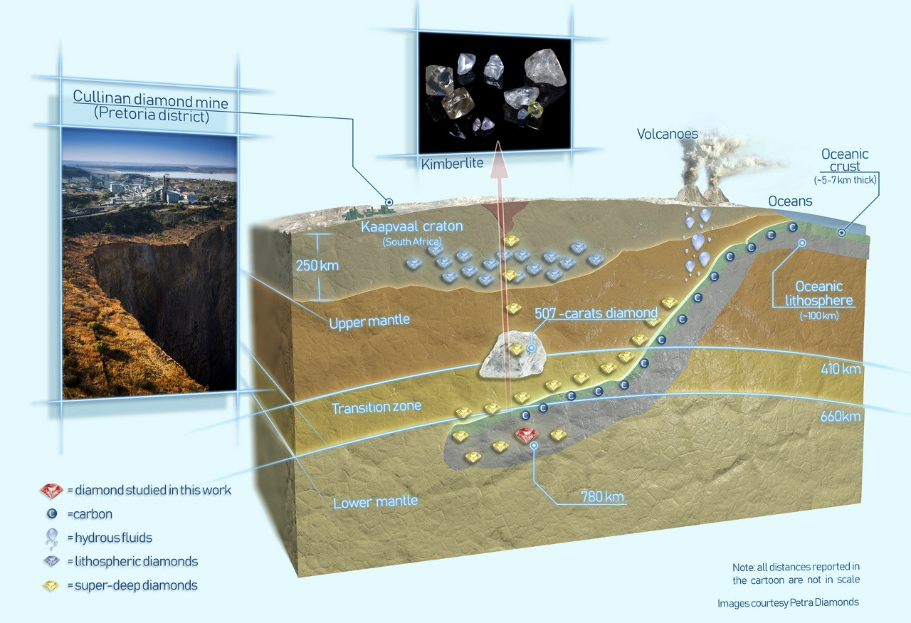 Diamond Discovery Proves Earths Oceanic Crust Gets Recycled The Earth Lithosphere Image Gallery For Inside Of Diagram Discovered In A Mine South Africa Contained Perovskite Which Meant It Originated