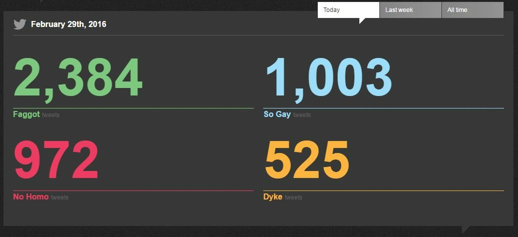 Screen capture from Nohomophobes.com showing instances of homophobic language on Twitter in just one day.