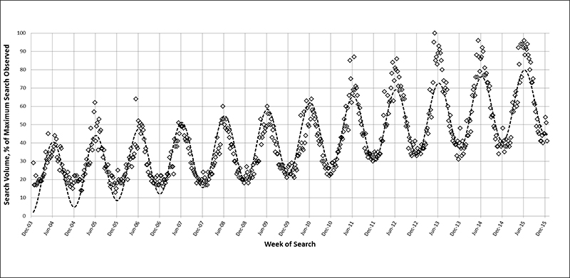 There is a visible pattern for ankle swelling related searches, reaching their highest point around June and plummeting during winter. (Garrison/Liu)