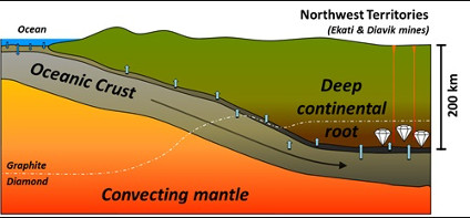 Schematic model of subduction of oceanic crust altered by seawater and the infiltration of brines into the base of the deep continental root beneath NWT, Canada, to make fluid-rich diamonds.