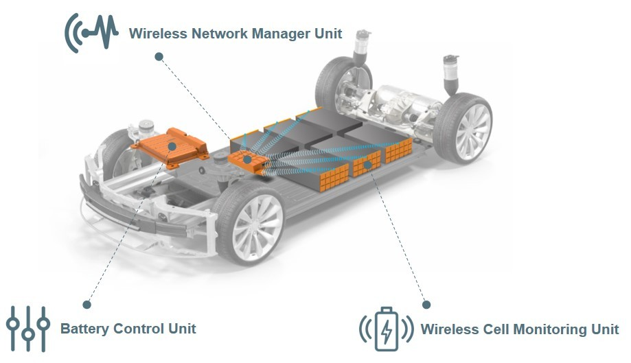 Visteon's wireless battery management system