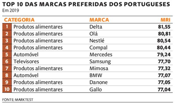 Mercedes-Benz é a marca automóvel preferida dos portugueses